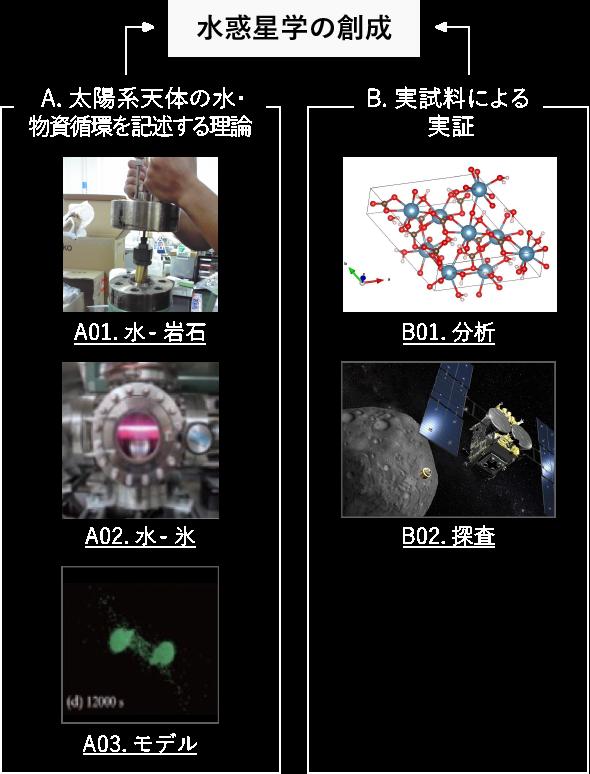 水惑星学の創成